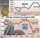 Bulls on retreat, Sensex closes 390 pts down