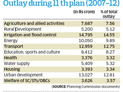 11th five year plan in india