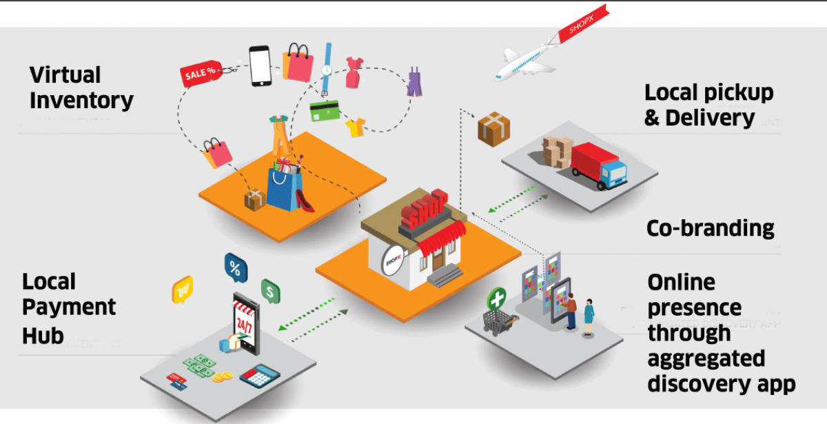 Linking up small retailer shops left out by e-commerce