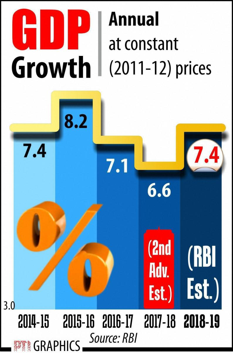 GDP growth to strengthen: RBI