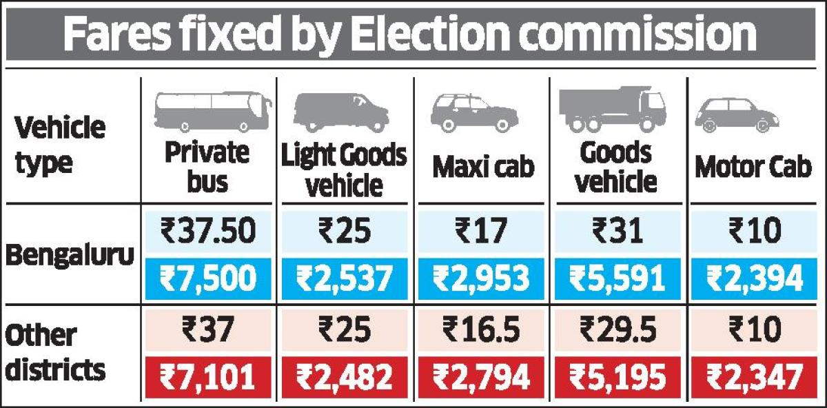 EC faces vehicle shortage as pvt players protest low fares