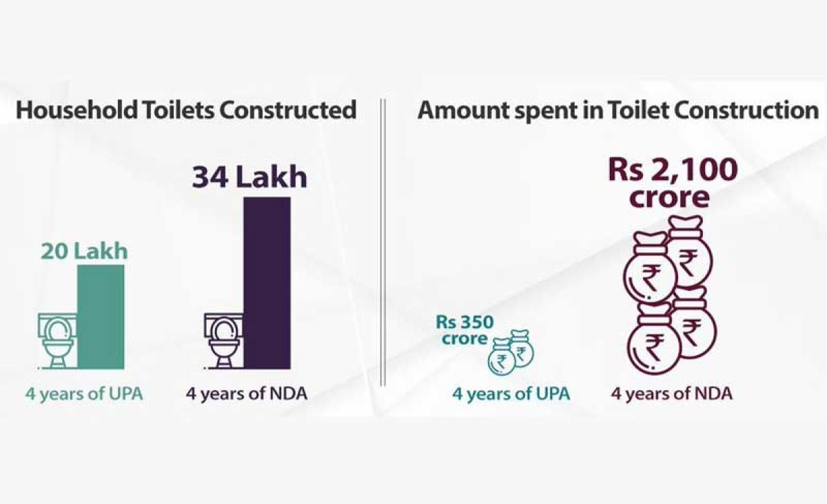 The graphic shows household toilet construction in Karnataka during 4 years of UPA and NDA rule. (Credit: Twitter/@BJP4Karnataka)