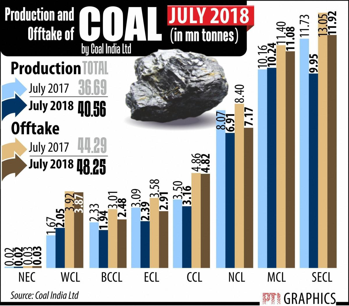 CIL had reported a net profit of Rs 2,350.78 crore in the same quarter of 2017-18.