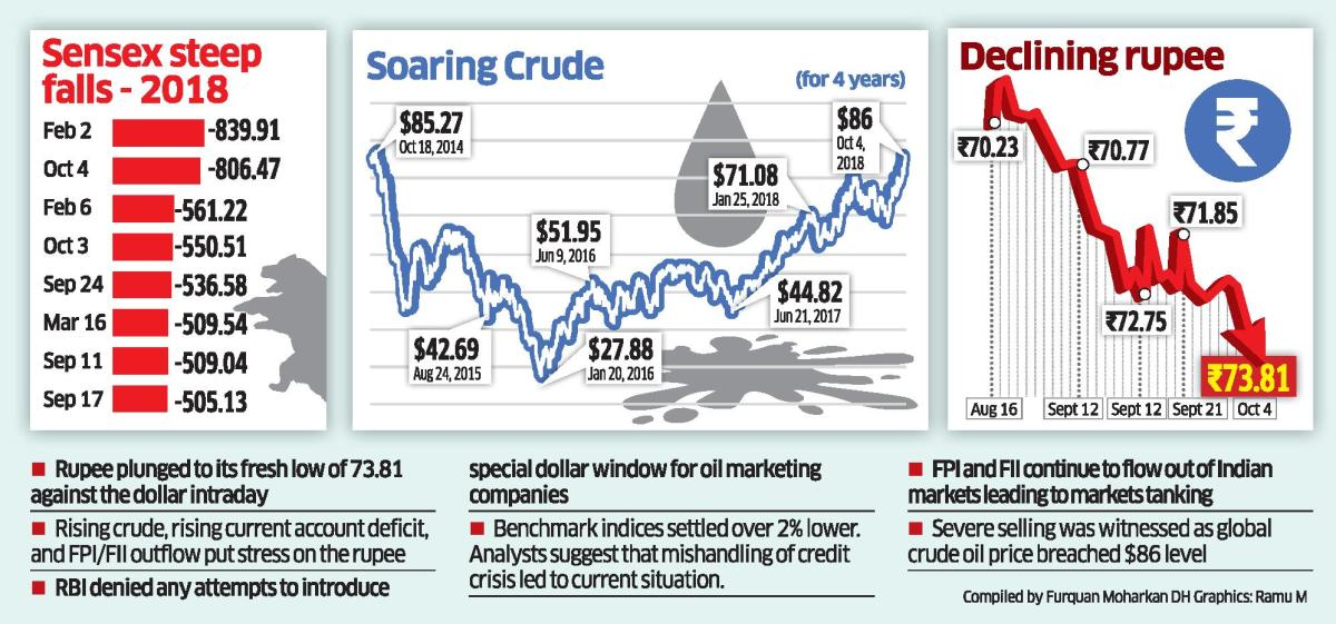 The rupee collapsed to a fresh low during the day as global oil prices continued to rise, deepening concerns about the current account deficit and capital outflows. Sharp volatility in the equity markets and a record FII outflow aided the rupee crash. (DH Graphic/Ramu M)