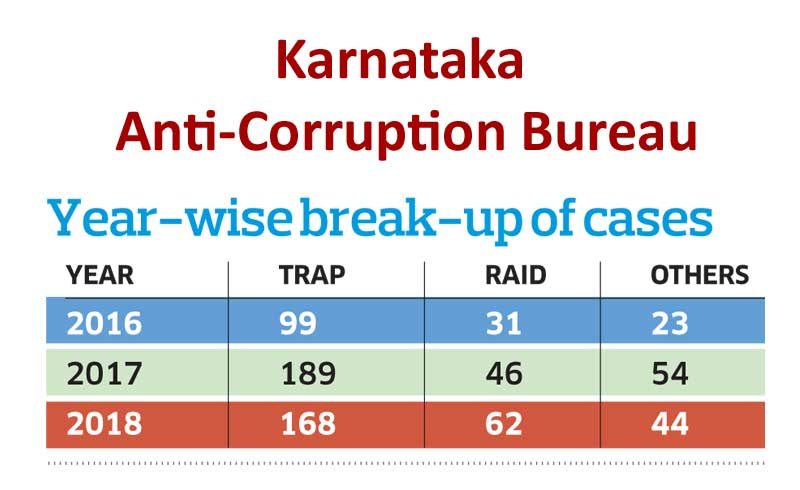 The Anti-Corruption Bureau is waiting for prosecution sanction order (PSOs) in 117 cases.