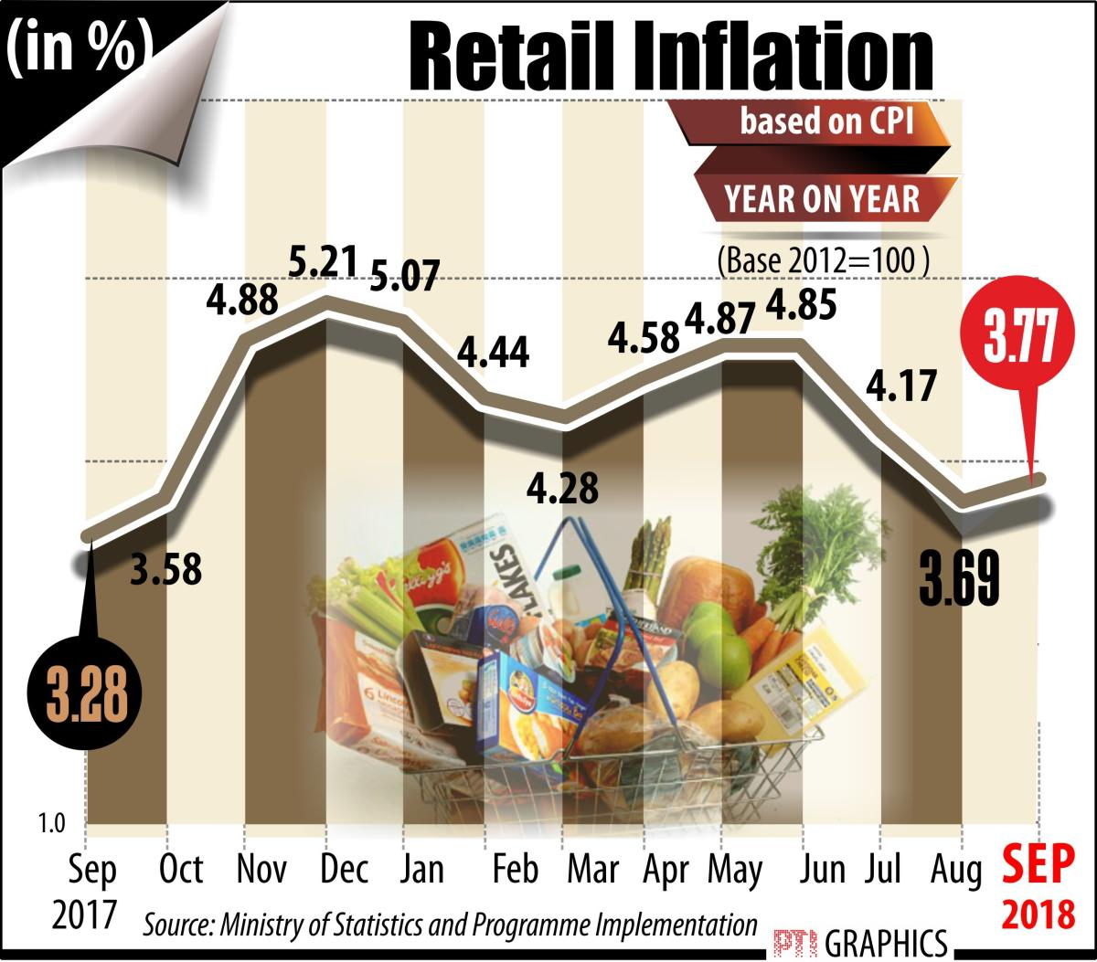 India's consumer price inflation inched up marginally to 3.77% in September backed by higher food and fuel prices while poor mining output dragged the industrial production growth to a three-month low of 4.3% in August.
