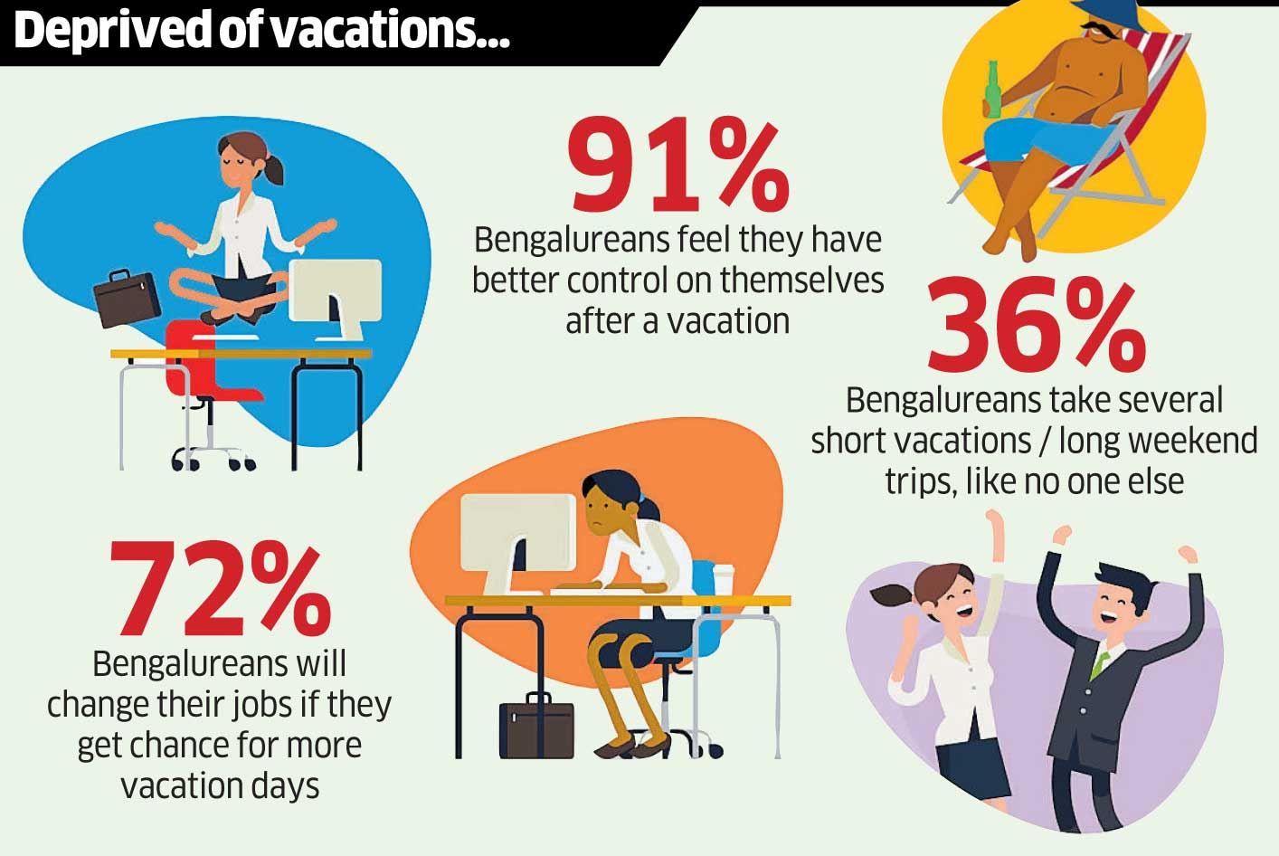 Most Bengalureans get only 1- 10 days of vacations days andmajorityof them take fewer vacations (51%). Forty per cent feel that they deserve six to 10 more vacation days. (DH inforgraphics)