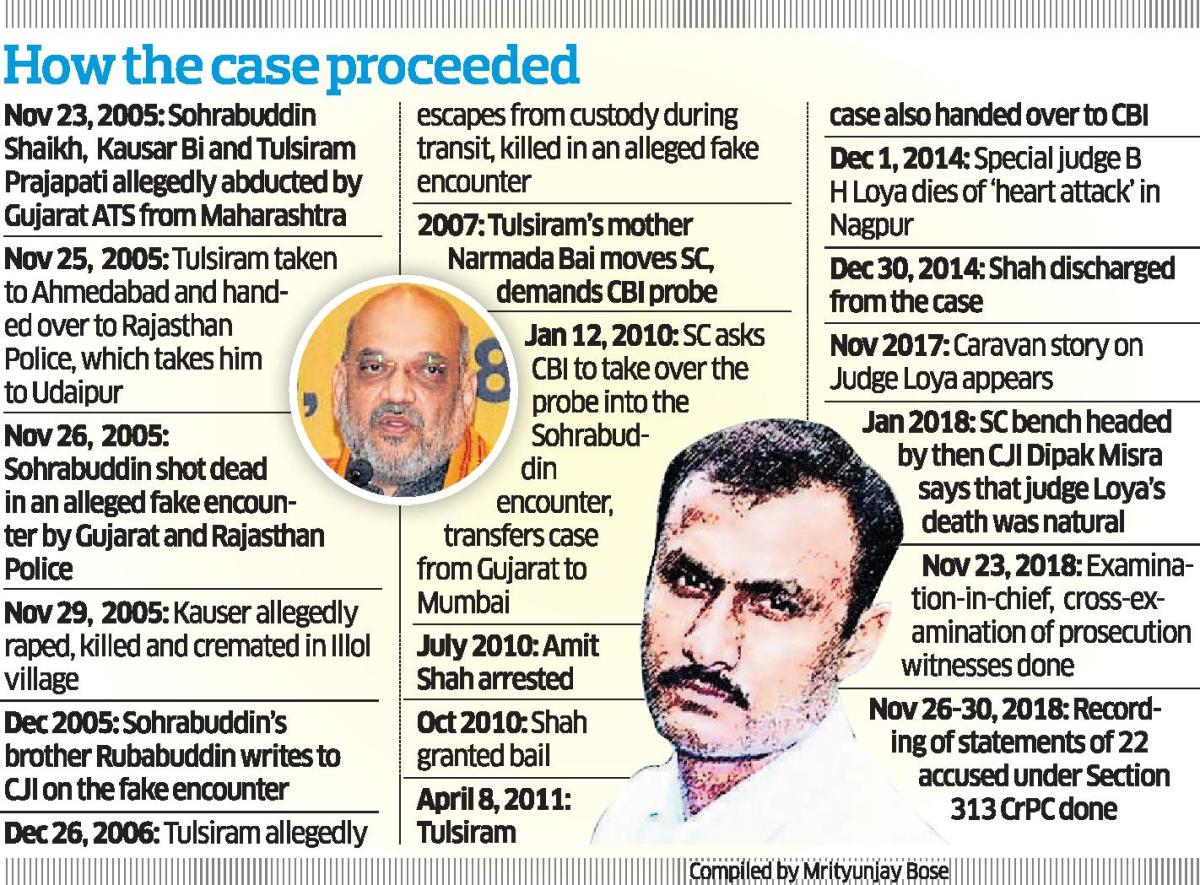 Timeline of the case