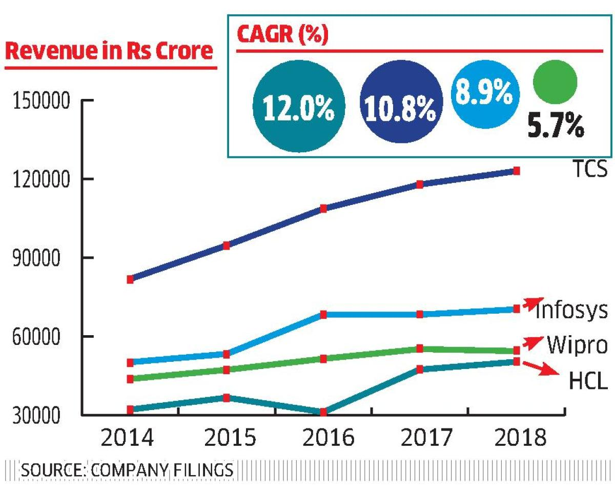 Wipro has shown a compounded annual growth rate of 5.7% over the last five years in its revenue, which is 52.4% lower than the growth shown by HCL.