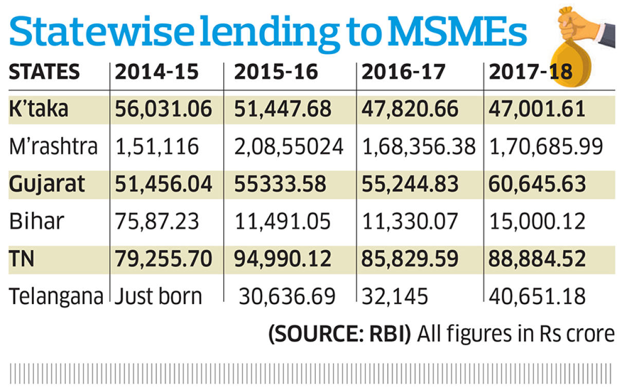 Statewise lending by banks