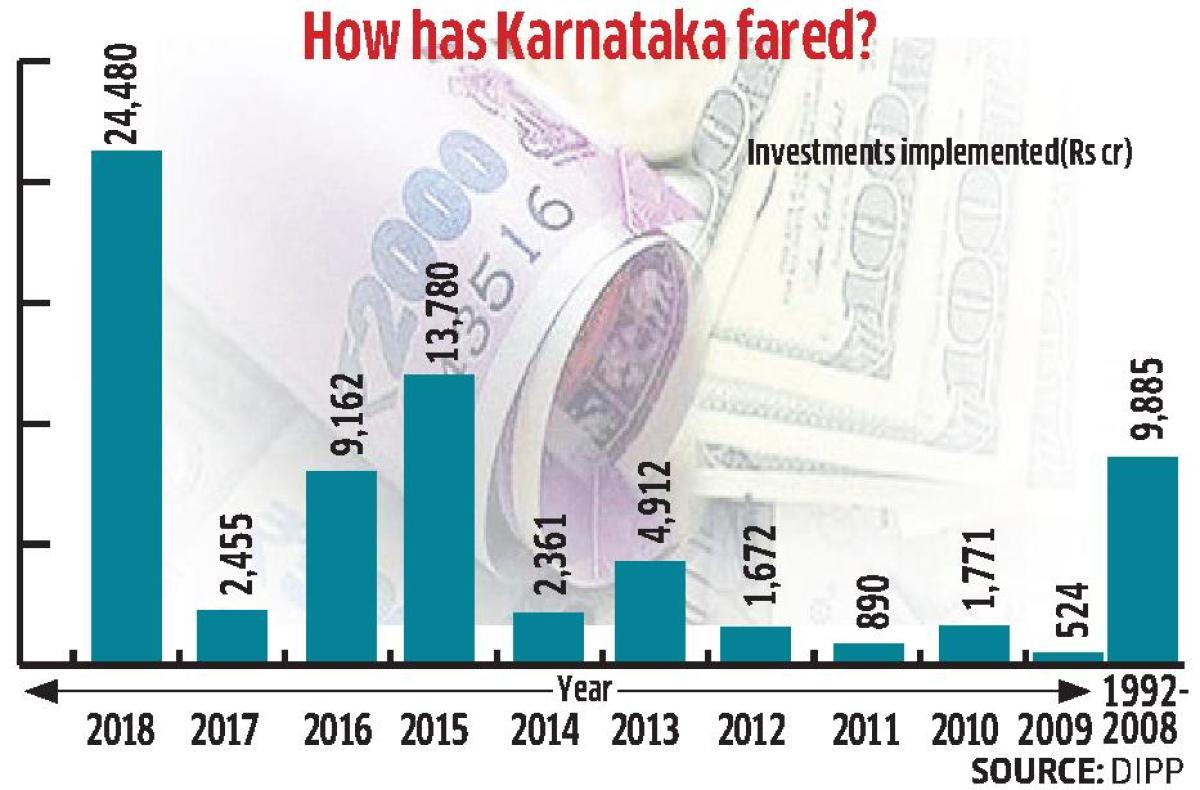 Karnataka has seen a 10-fold jump in the implementation of investment at Rs 24,480 crore in 2018 compared to Rs 2,455 crore in the previous year.