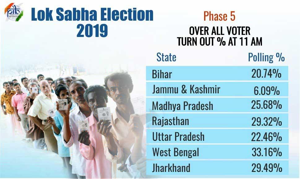 LS polls 2019 LIVE | Phase 6: 63 3% voter turnout: EC
