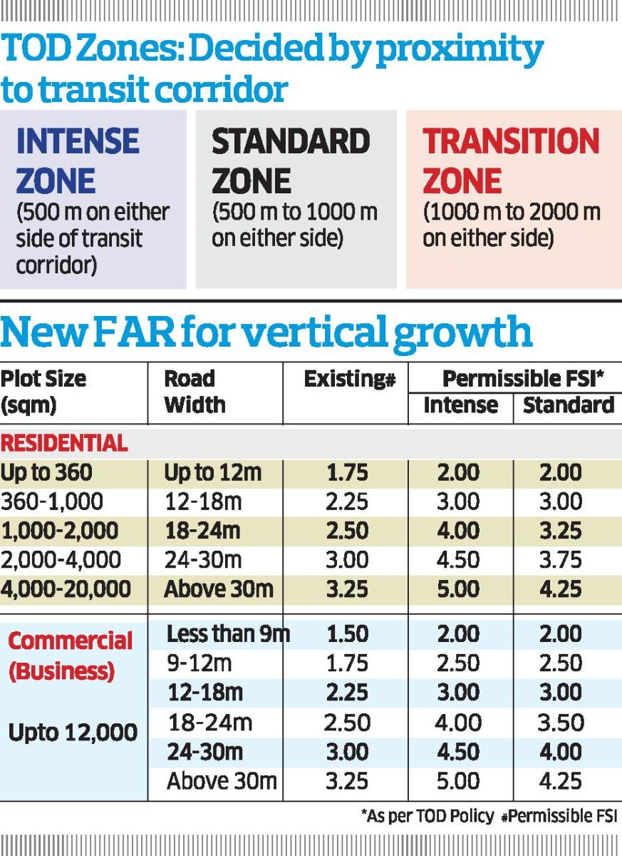 Far 5 To Boost Vertical Growth Deccan Herald