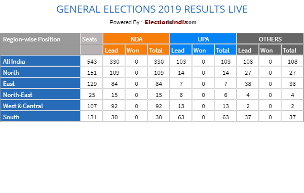 Lok Sabha Election Results 2019: Constituency-wise results - Final