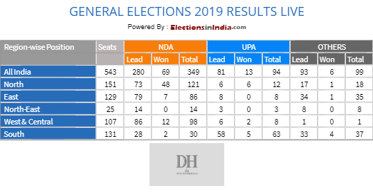 Lok Sabha Election Results 2019: Constituency-wise results