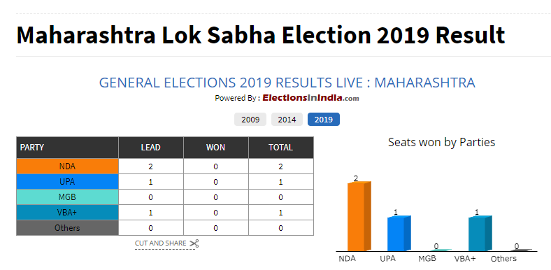 LS election results Live: Modi pays tribute to Vajpayee