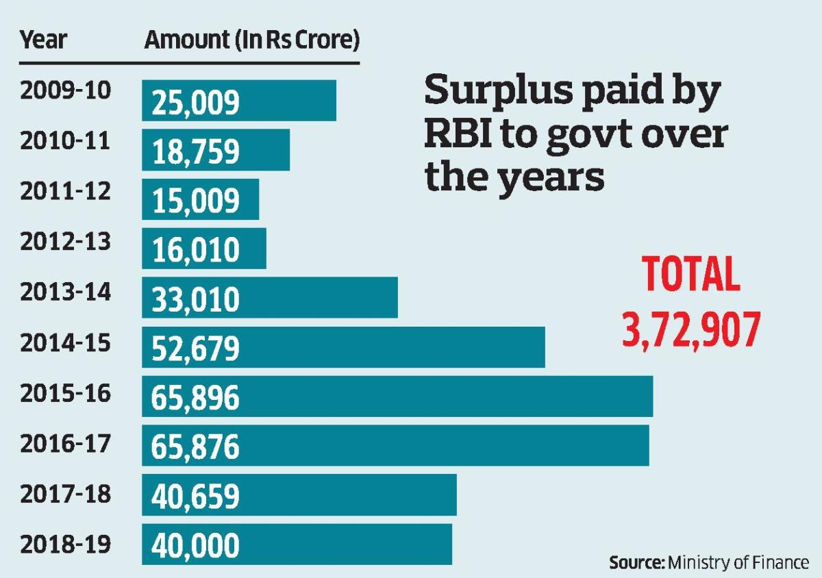 Can RBI transfer funds sans assigning assets to govt?