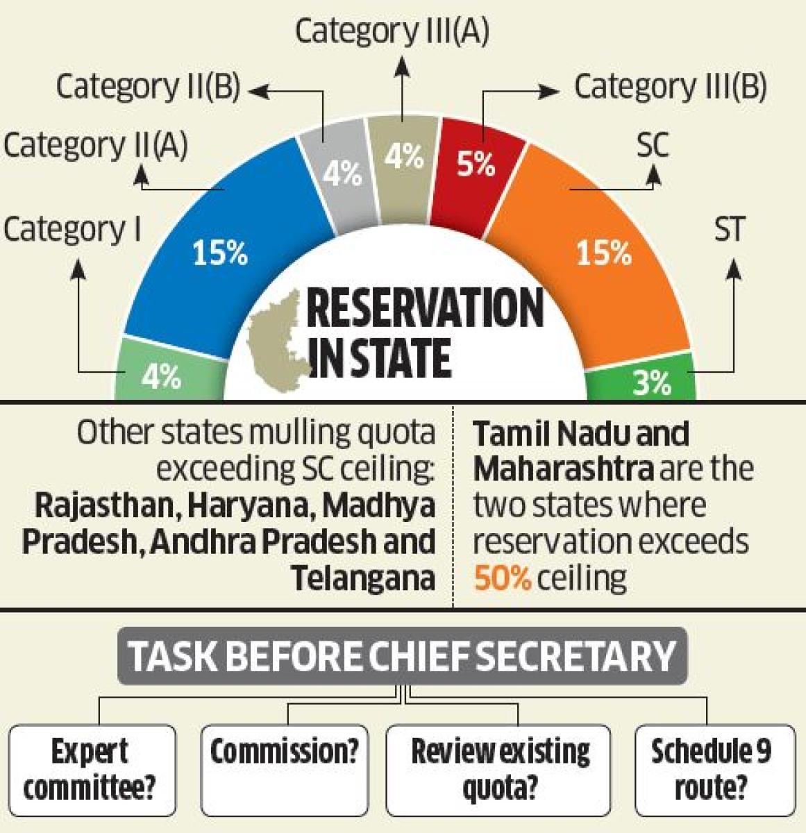 Karnataka govt moves to hike ST reservation   Deccan Herald