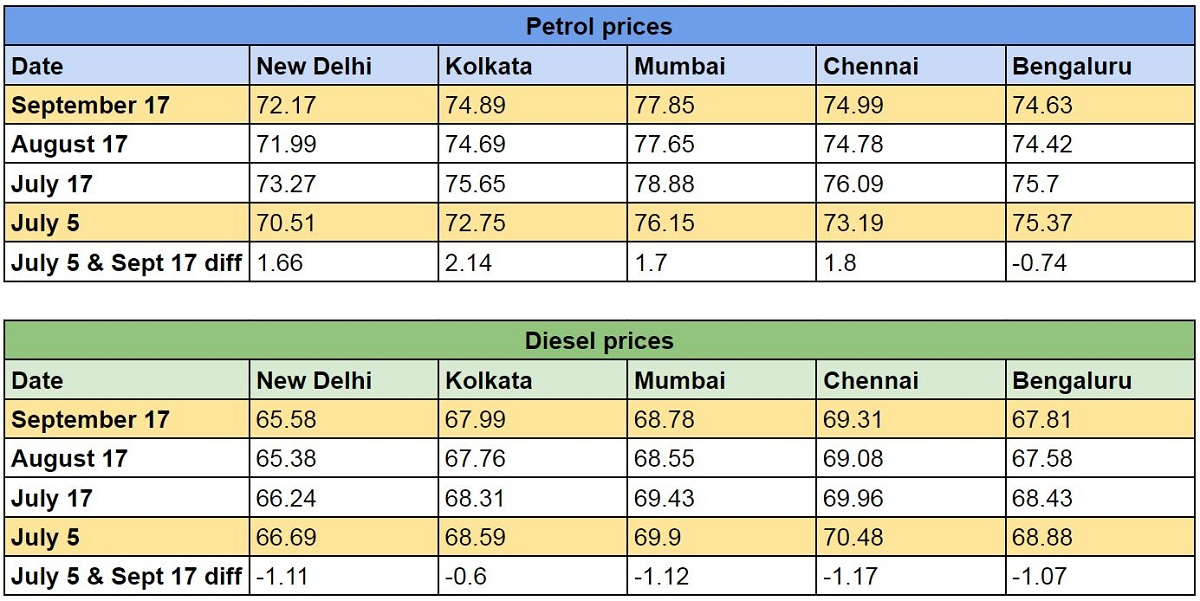 Petrol and Diesel prices and the difference in fares on July 5 and September 17.