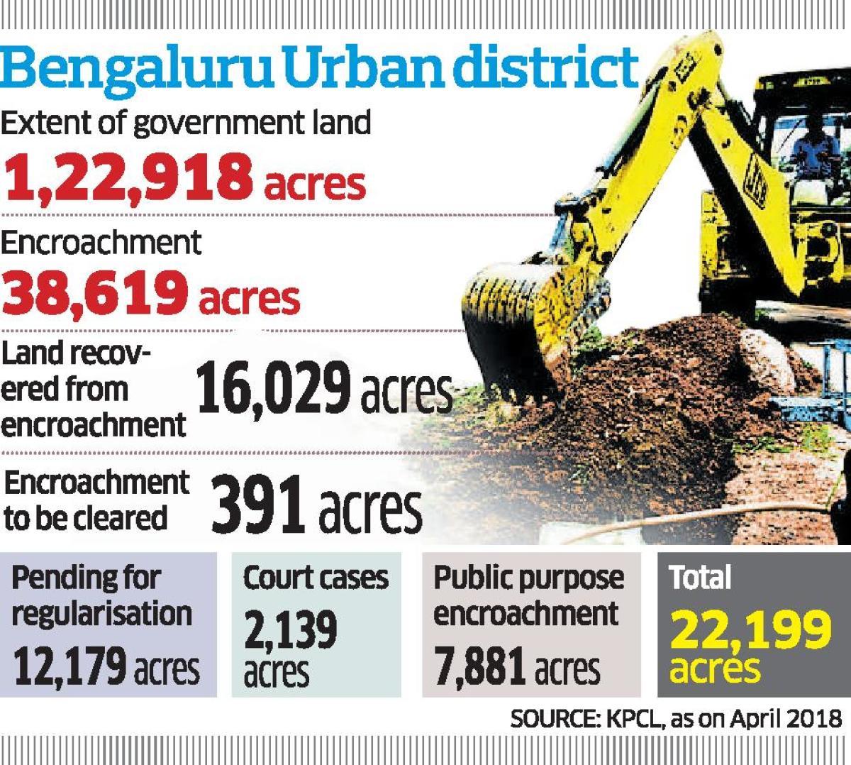 Bengaluru encroachment