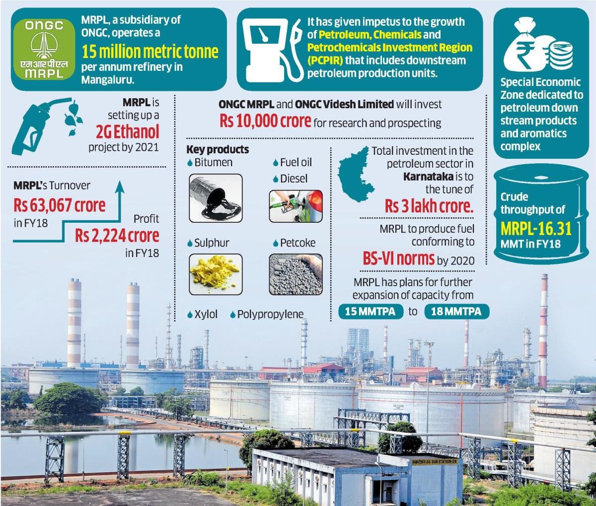 This grassroot refinery has a capacity to process 15 million metric tonnes per annum crude, and is the only refinery in India to have two hydrocrackers producing premium diesel. It also has a Polypropylene unit with a capacity of 4,40,000 MT per annum. Th