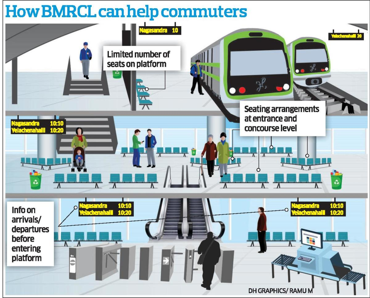 Namma Metro commuters. (DH Infographic)