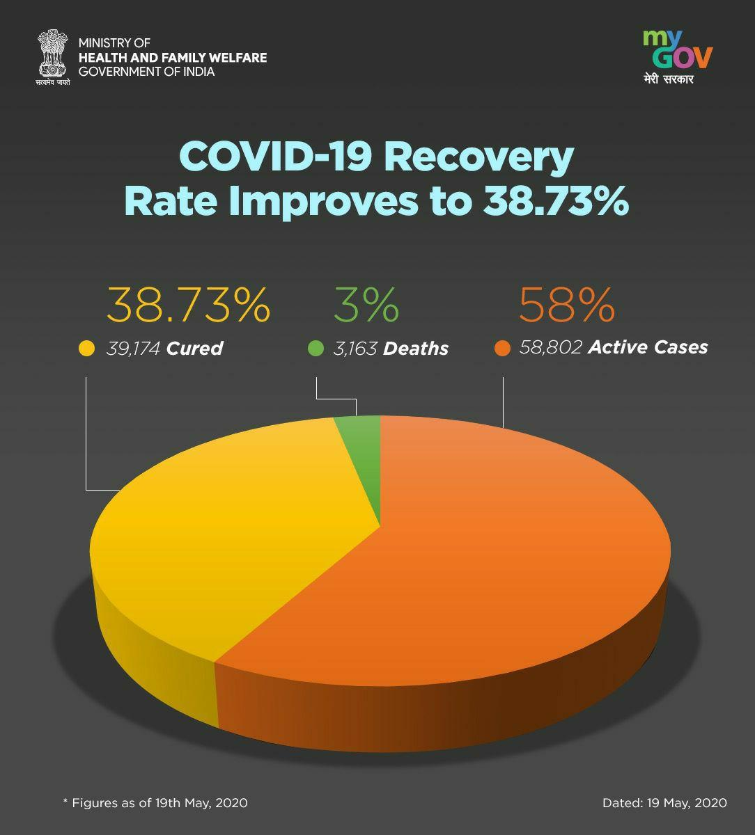 Coronavirus News Highlights India S Recovery Rate Increases By 4 5 To 47 4 National Tally Crosses 1 74 Lakh Deccan Herald