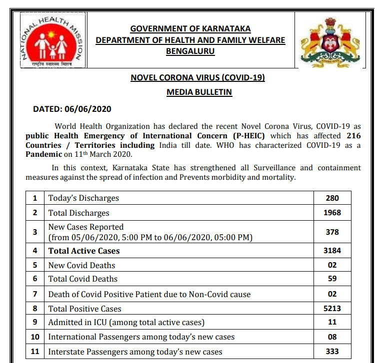 Coronavirus news highlights: With the highest daily rise in new cases and  deaths, India's tally crosses 2.47 lakh; toll nears 7,000 | Deccan Herald