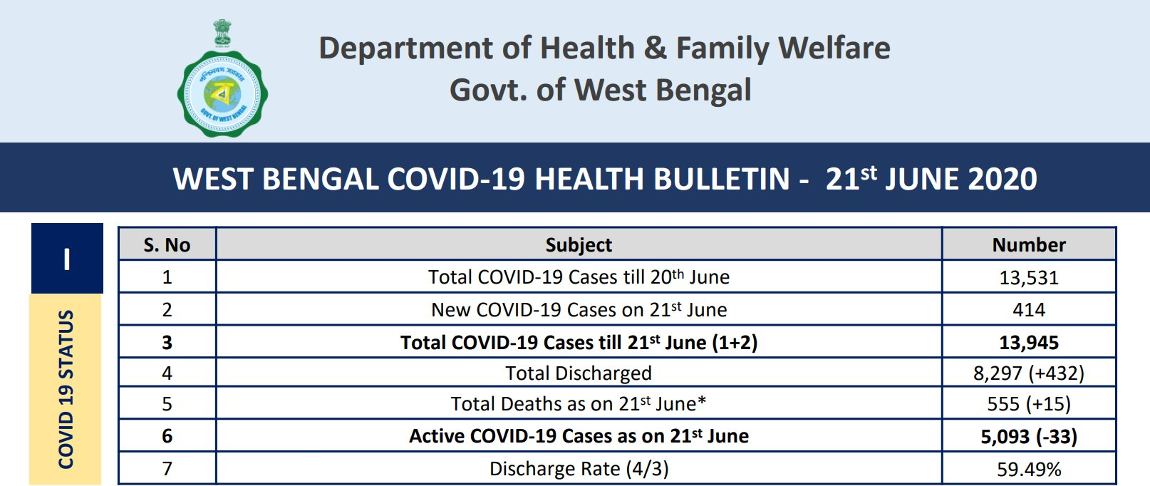 Coronavirus News Highlights Over 3 59 Lakh Have Recovered From Covid 19 So Far India S Tally Crosses 6 06 Lakh Toll At 17 852 Deccan Herald