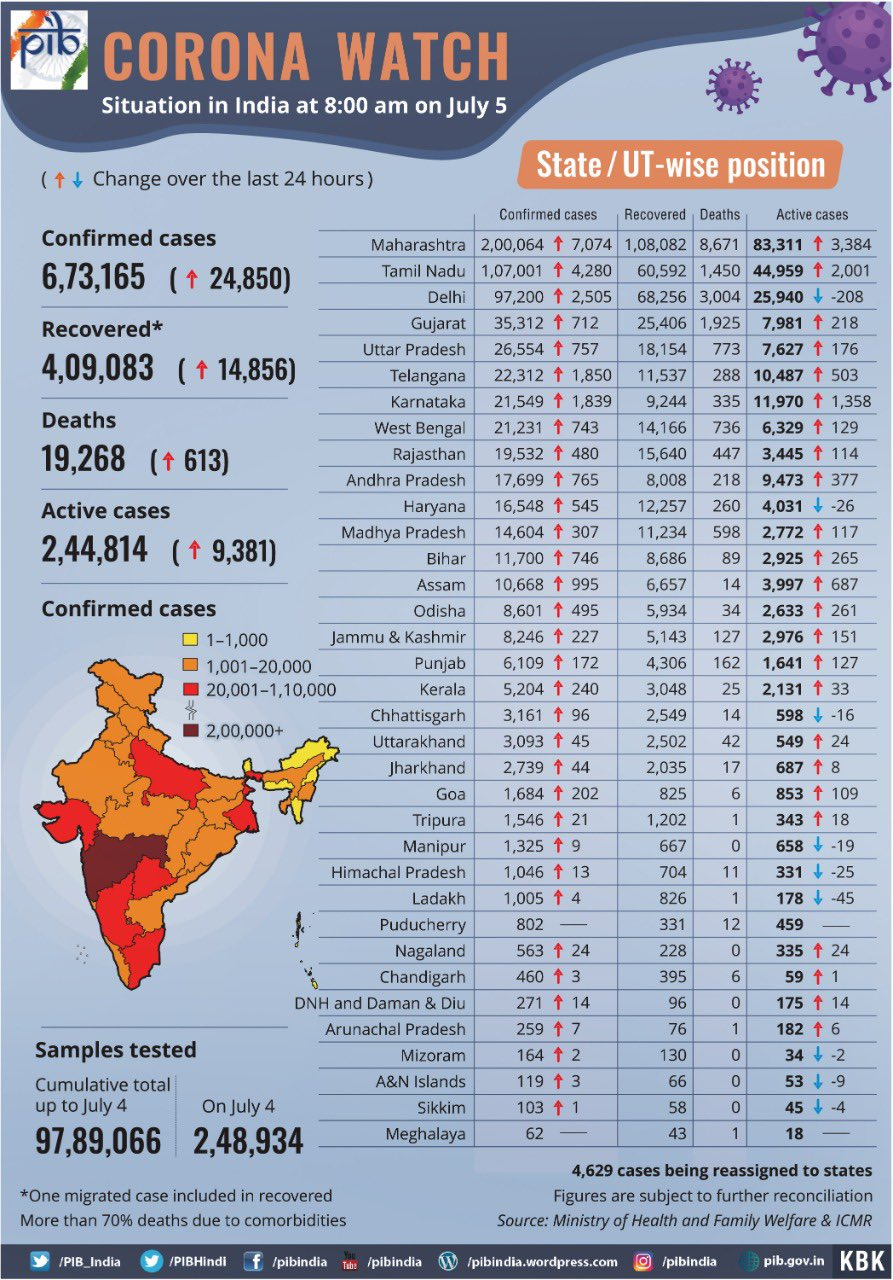 Coronavirus News Highlights Andhra Pradesh Records New Single Day High Of 1 933 Covid 19 Cases Taking The Aggregate Tally To 29 168 Deccan Herald