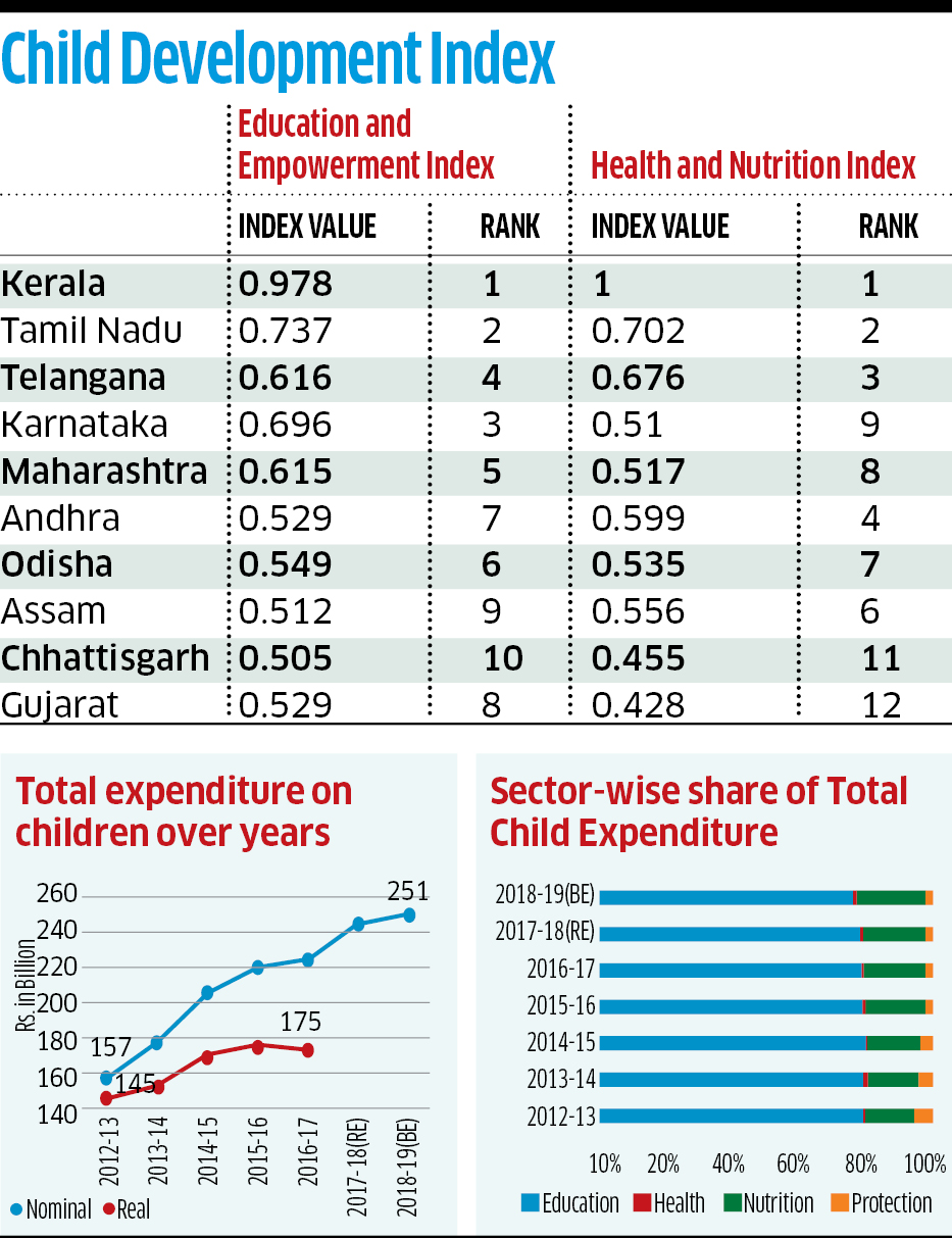 Child nutrition: Low spend leaves Karnataka in a lurch
