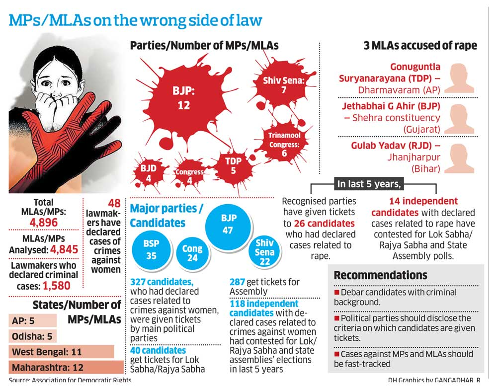 Info-graphic on crime against women committed by MPs/MLAs.