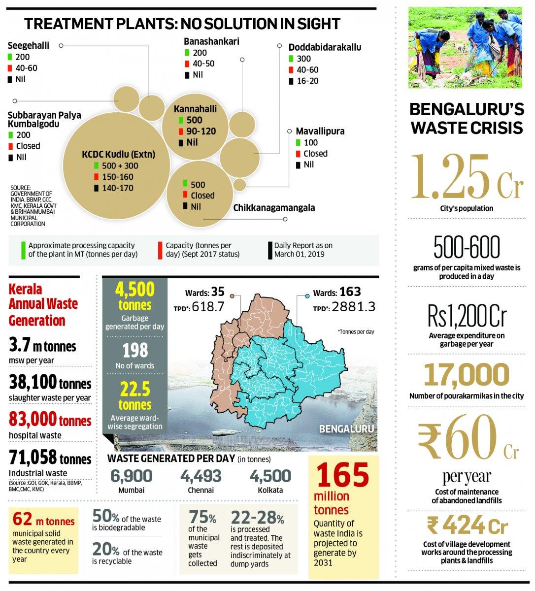 Bengaluru's waste chokes villages on outskirts