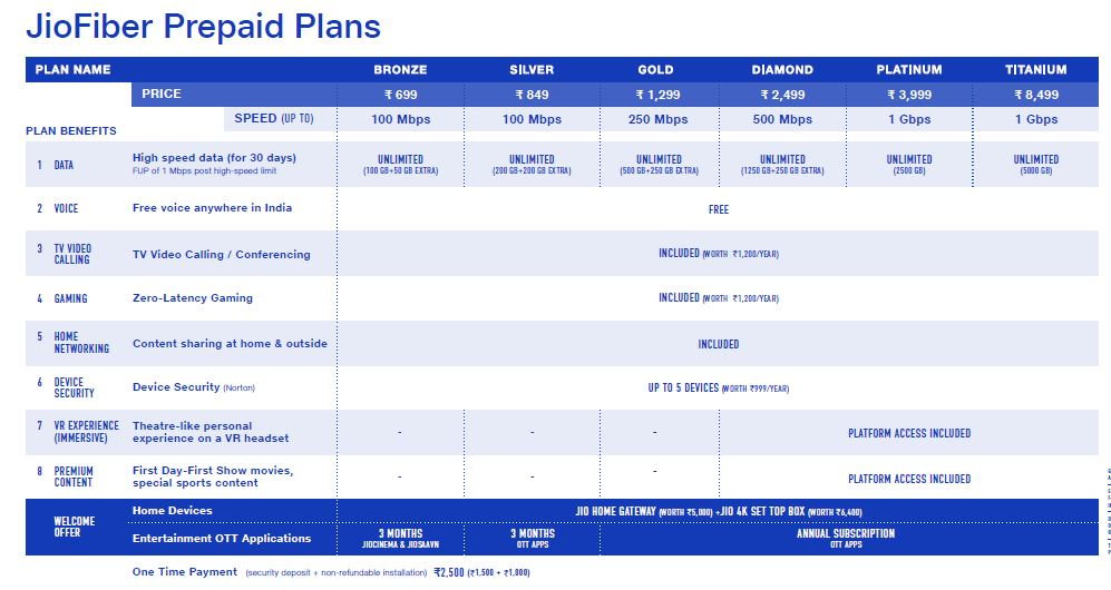 Reliance JioFiber: Data plans, welcome offer and more