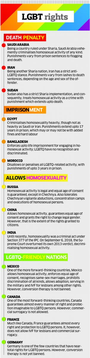 LGBTQI rights in different countries