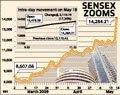 UPA win sends Sensex soaring