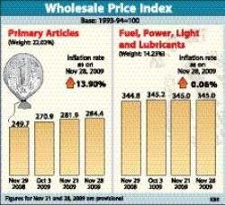 High prices push food inflation to 19.05 pc