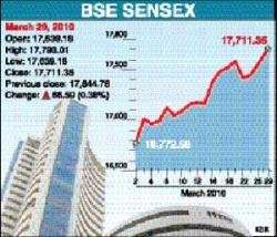 Sensex soars to 2-yr high