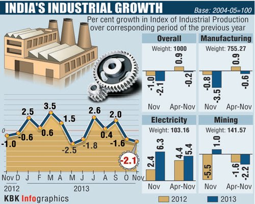 Industrial output shrinks 2.1%, trade gap widens