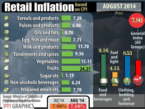 Aug retail inflation eases to 7.8% on cheap veggies, fuel cost