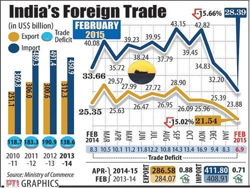 Goods exports dip 15% in Feb to $21.54 billion