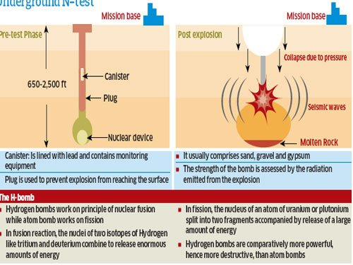 India rattled by H-bomb test