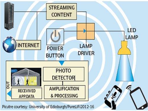 Li-Fi to light up India's net connectivity