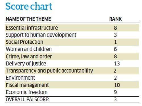 K'taka ranks third in governance, says study