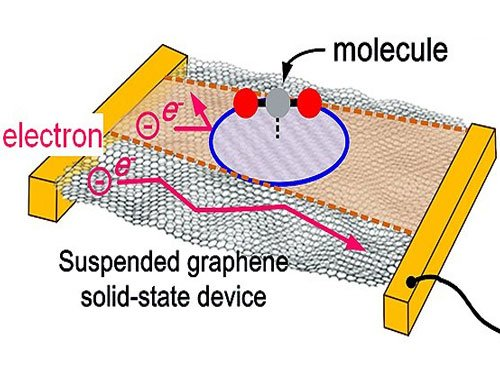 Ultra-thin graphene sensor to detect air pollution in homes