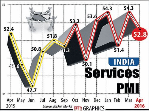 Services sector growth slows in April: PMI