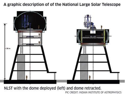 Large solar telescope to be set up at Ladakh