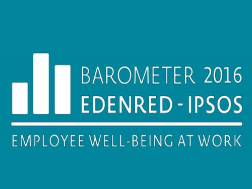 Indian employees most content about their well-being: Survey