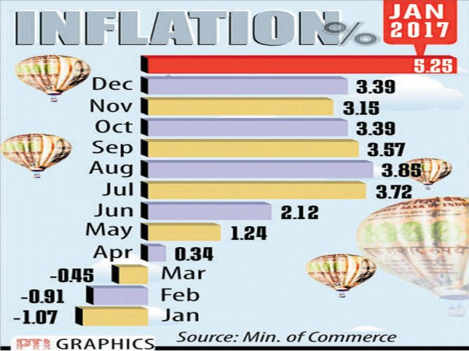 WPI inflation rises to 5.25% in January