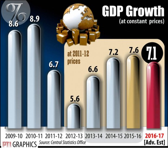 GDP registers 7% growth in Q3